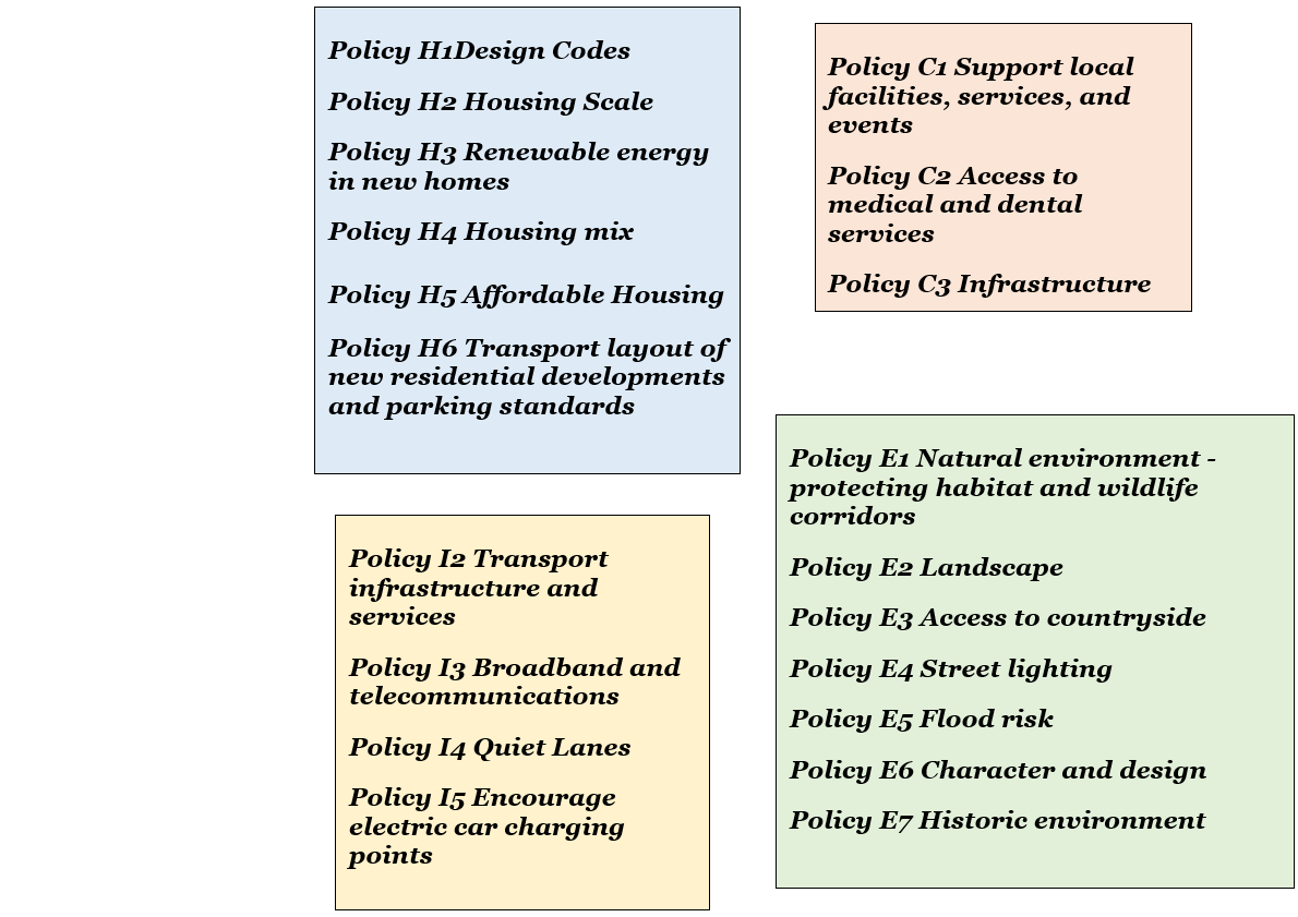 Policy Map